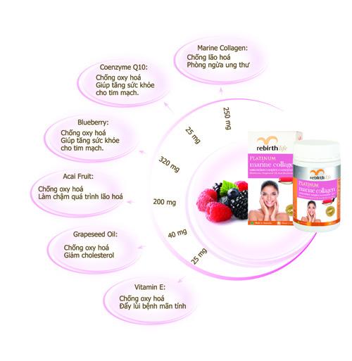 Công dụng chỗng lão hóa của collagen