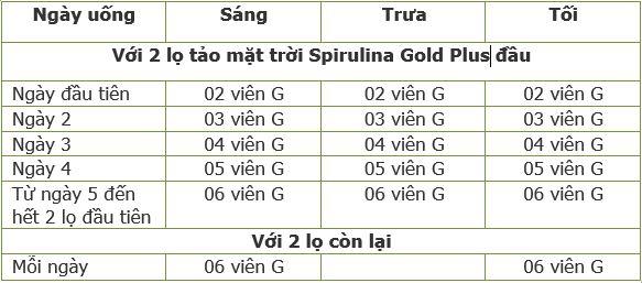 Liệu trình tăng cân với tảo mặt trời SPirulina Gold Plus