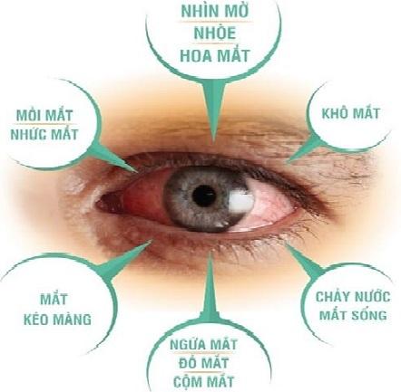 Các vấn đề gặp phải với đôi mắt